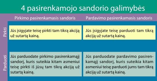 Kas yra Pasirinkimo Sandoris (opcionas)?   hausis.lt žodynas