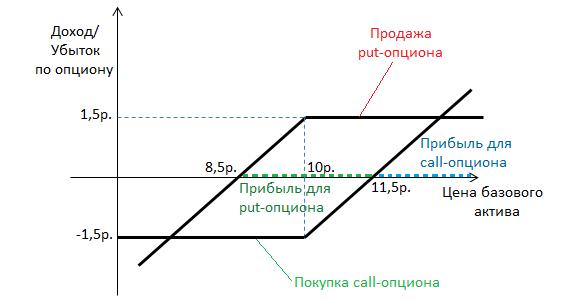 Forex dvejetainių opcionų rodikliai