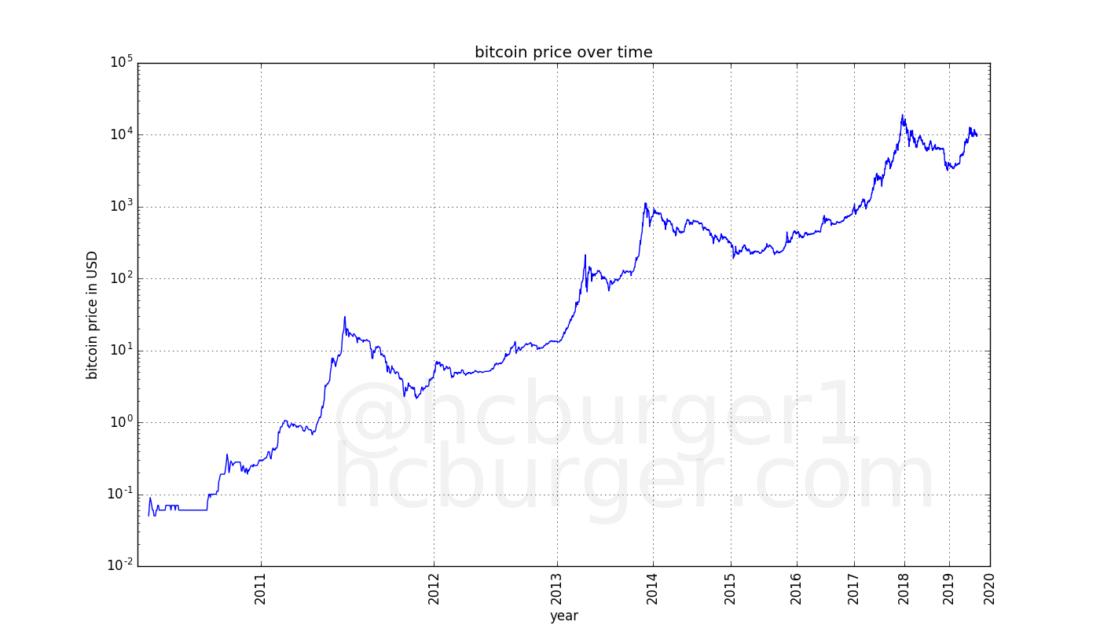 BTC USD Kainų diagrama | Bitcoin vs JAV doleris Live Rate, Bitcoin kaina doleriais diagramoje