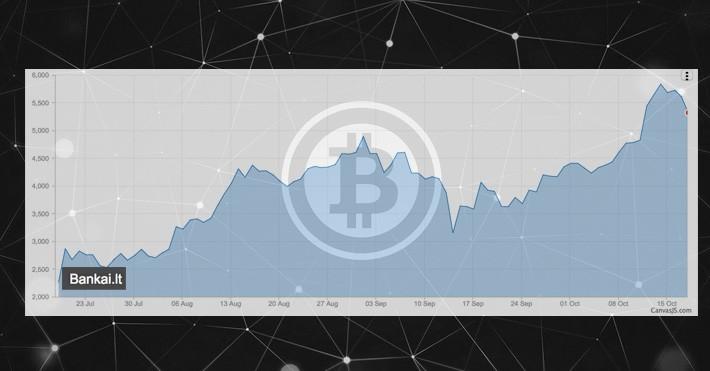 didžiausias bitkoinų kursas