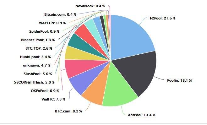 ooo pollock prekyba didžiausias bitkoino rodiklis