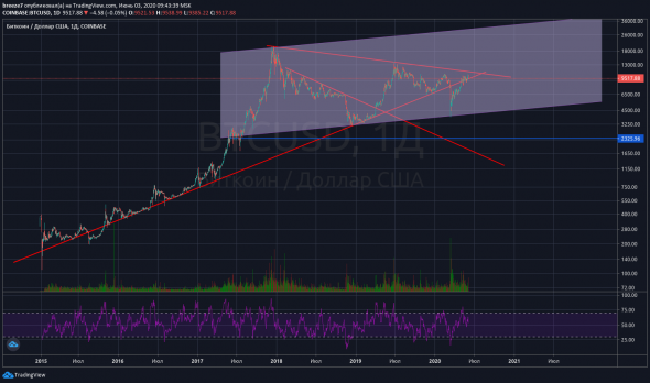 bitcoin prekybos sąlygos