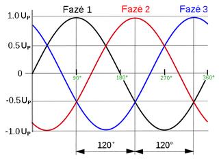 fazės variantas romėnų stroganovas, prekiaujantis tiesiogine diagrama