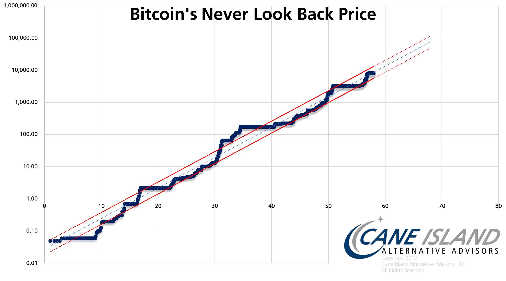 uždirbti 0 1 bitkoinas