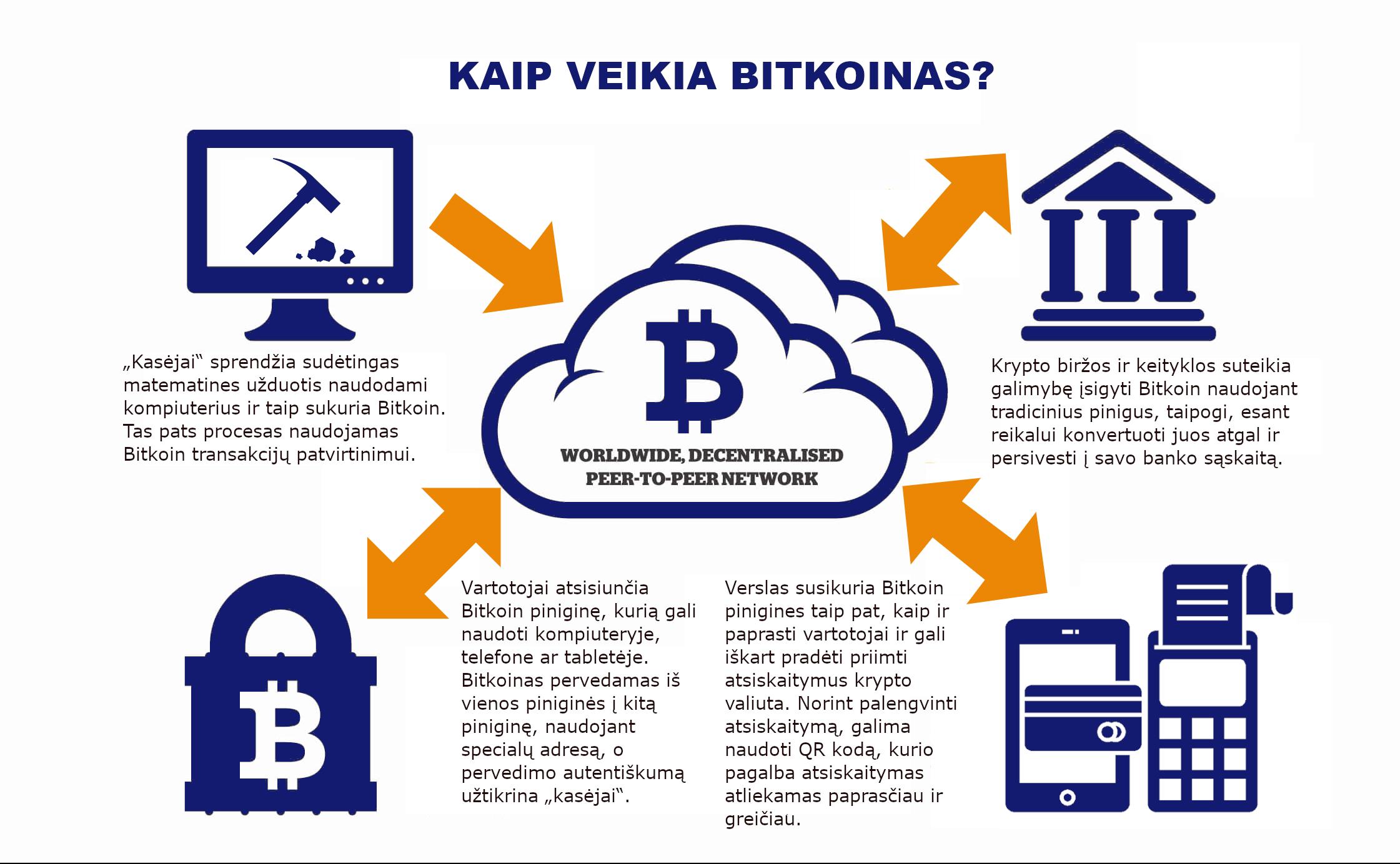 """Bitcoin"" technologija | Esaugumas"