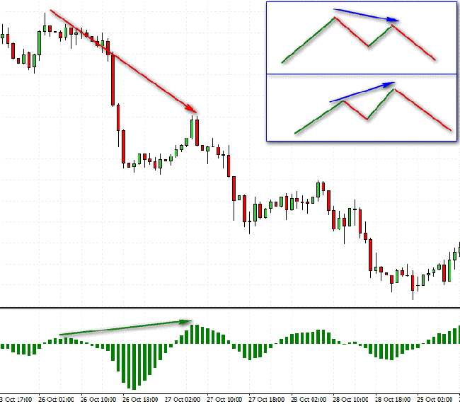 konvergencijos prekybos signalai