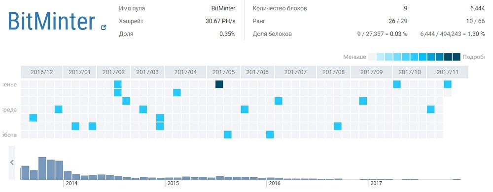 kaip teisingai investuoti į bitkoinus kaip patiems susikurti prekybos robotą
